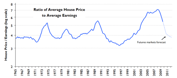 House Price to Earnings ratio with future